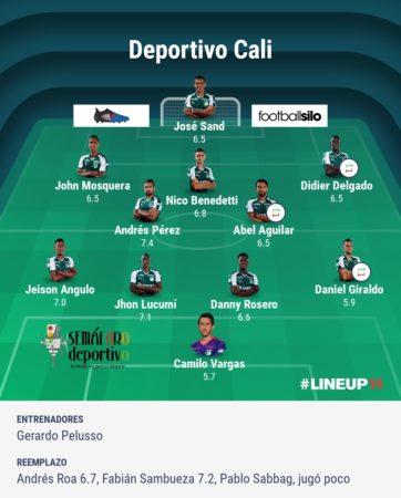 Calificación de los jugadores del Deportivo Cali ante América